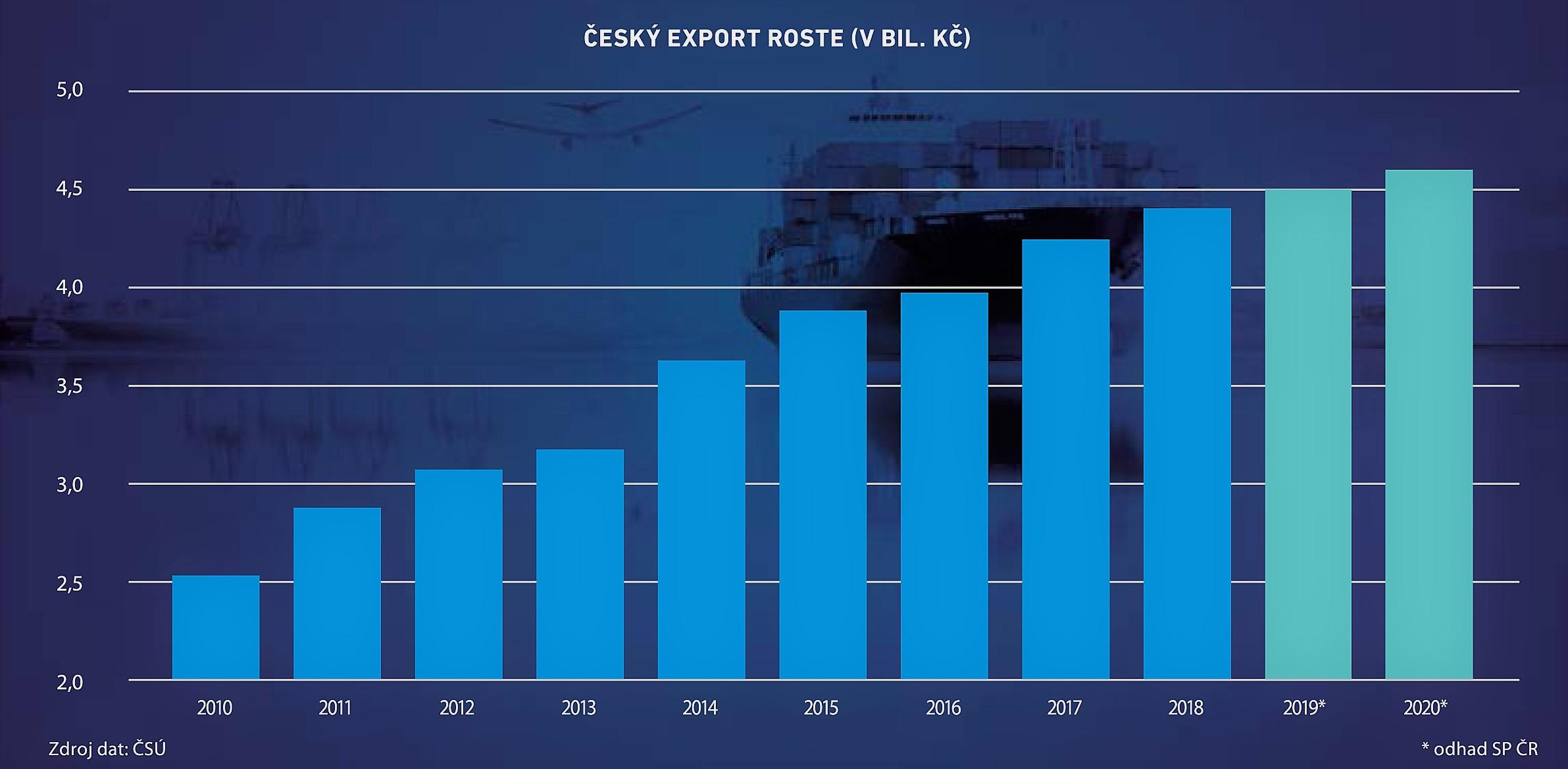 Cesky export 2010 2020