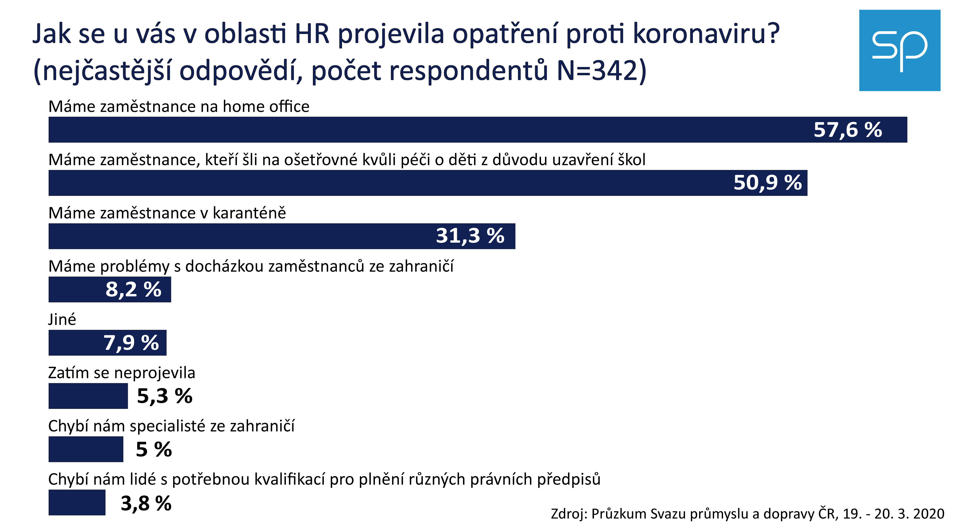 HR dopady koranavirus