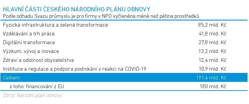NPO oblasti financovani 7 2021