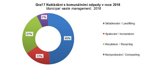 Odpadové hospodářství graf