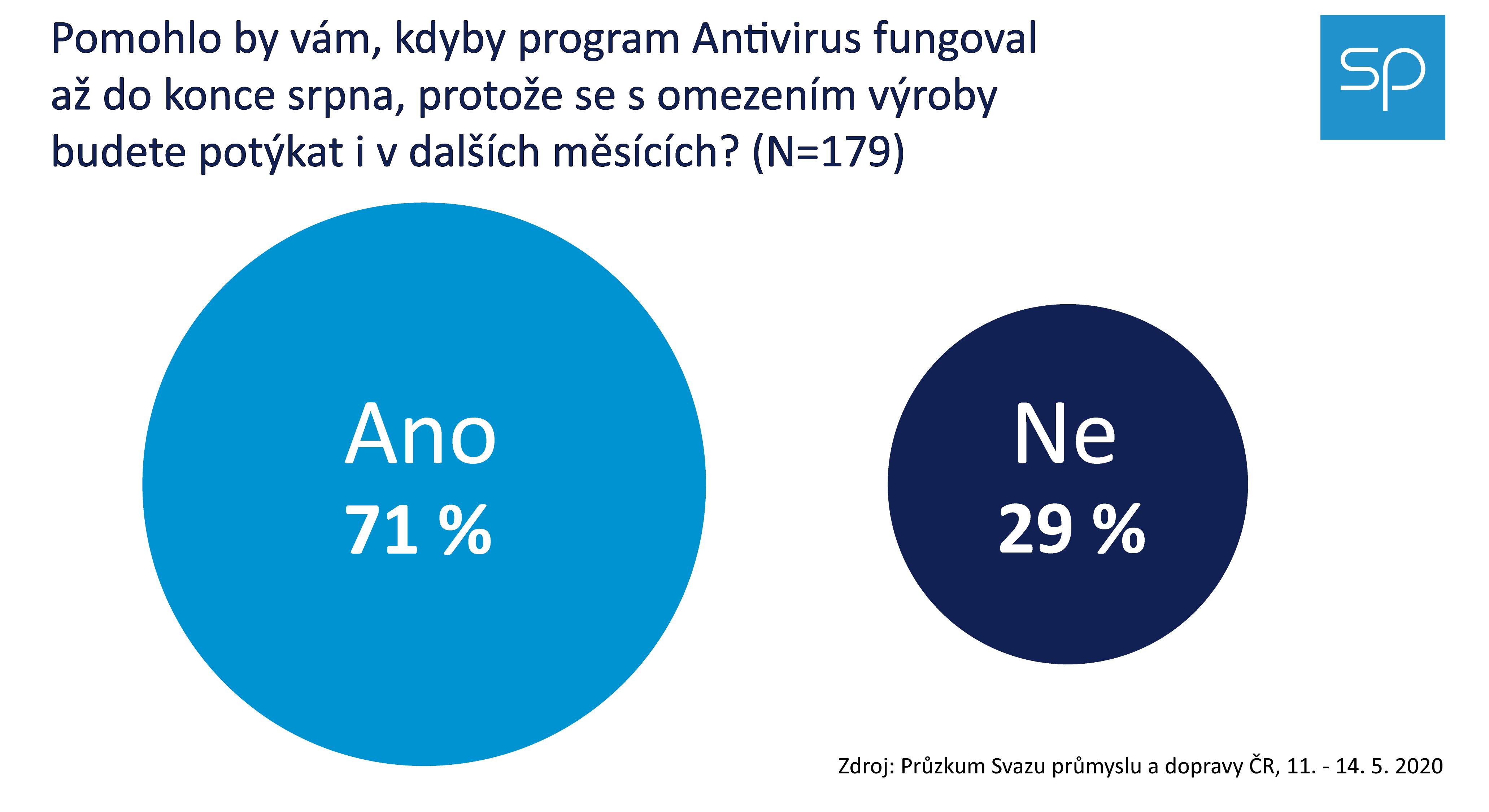 Pruzkum SPCR 2020 04 Antivirus srpen