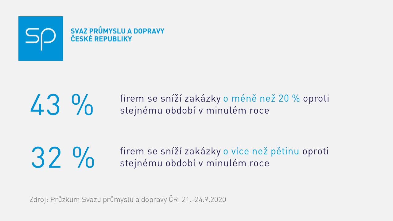 Průzkum SP ČR zakázky