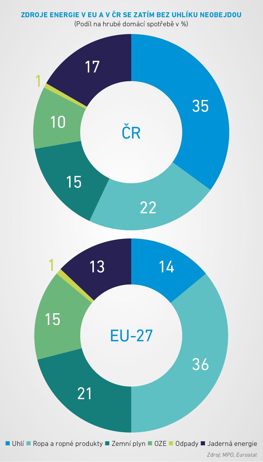 zdroje enregie v čr a eu