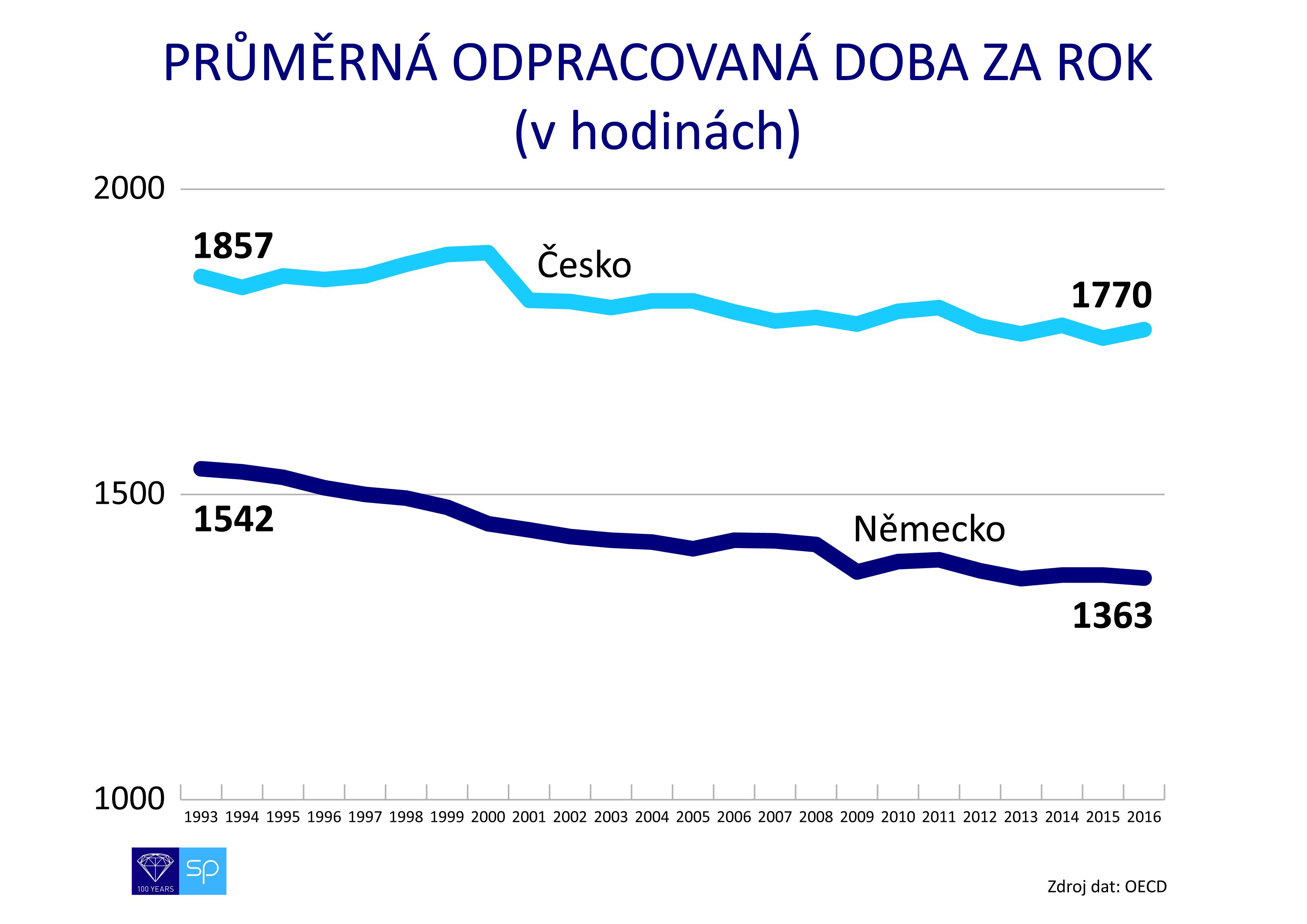 Rafaj - graf - odpracovaná doba OECD