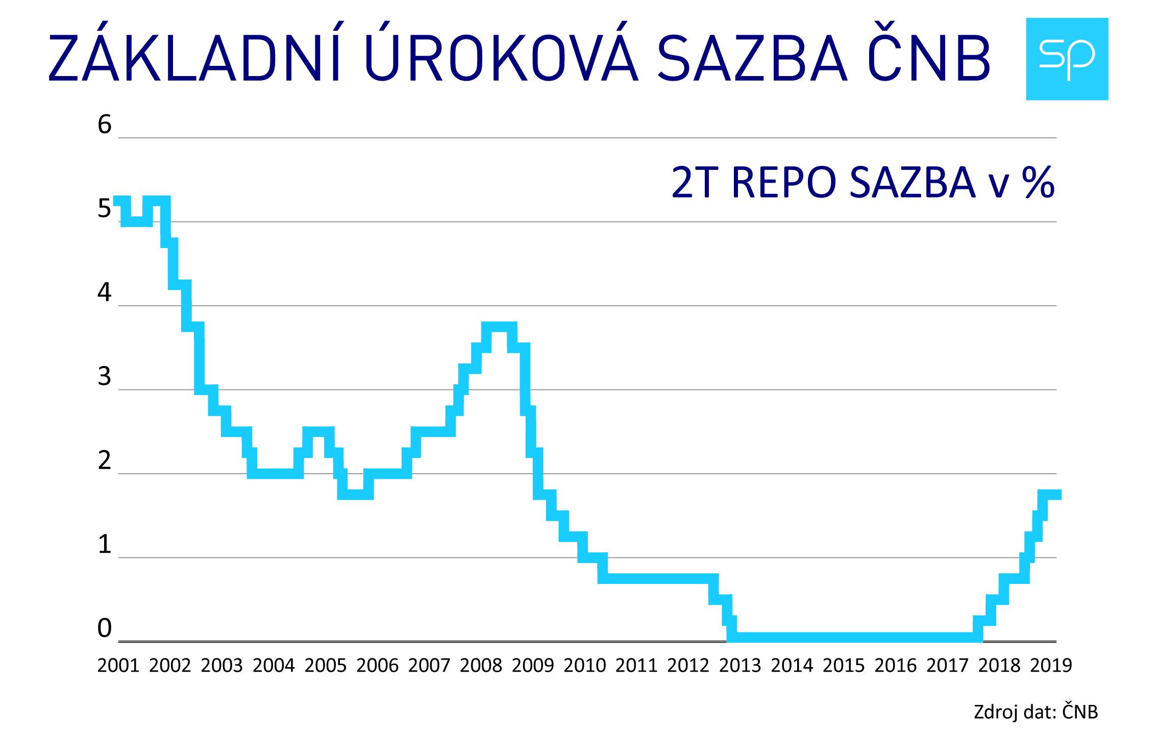 cnb repo2T od 2001-2019-01