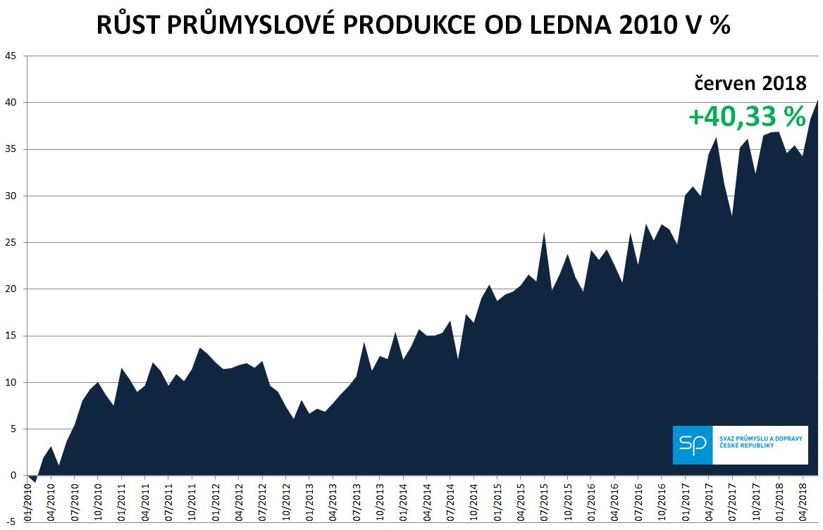 graf - rust PP od 1-2010