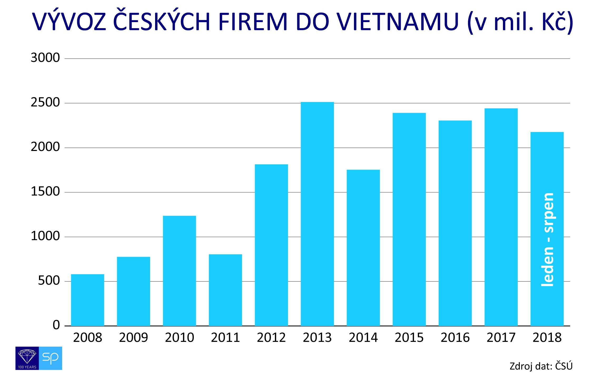 graf  vyvoz vietnam  2008 2018