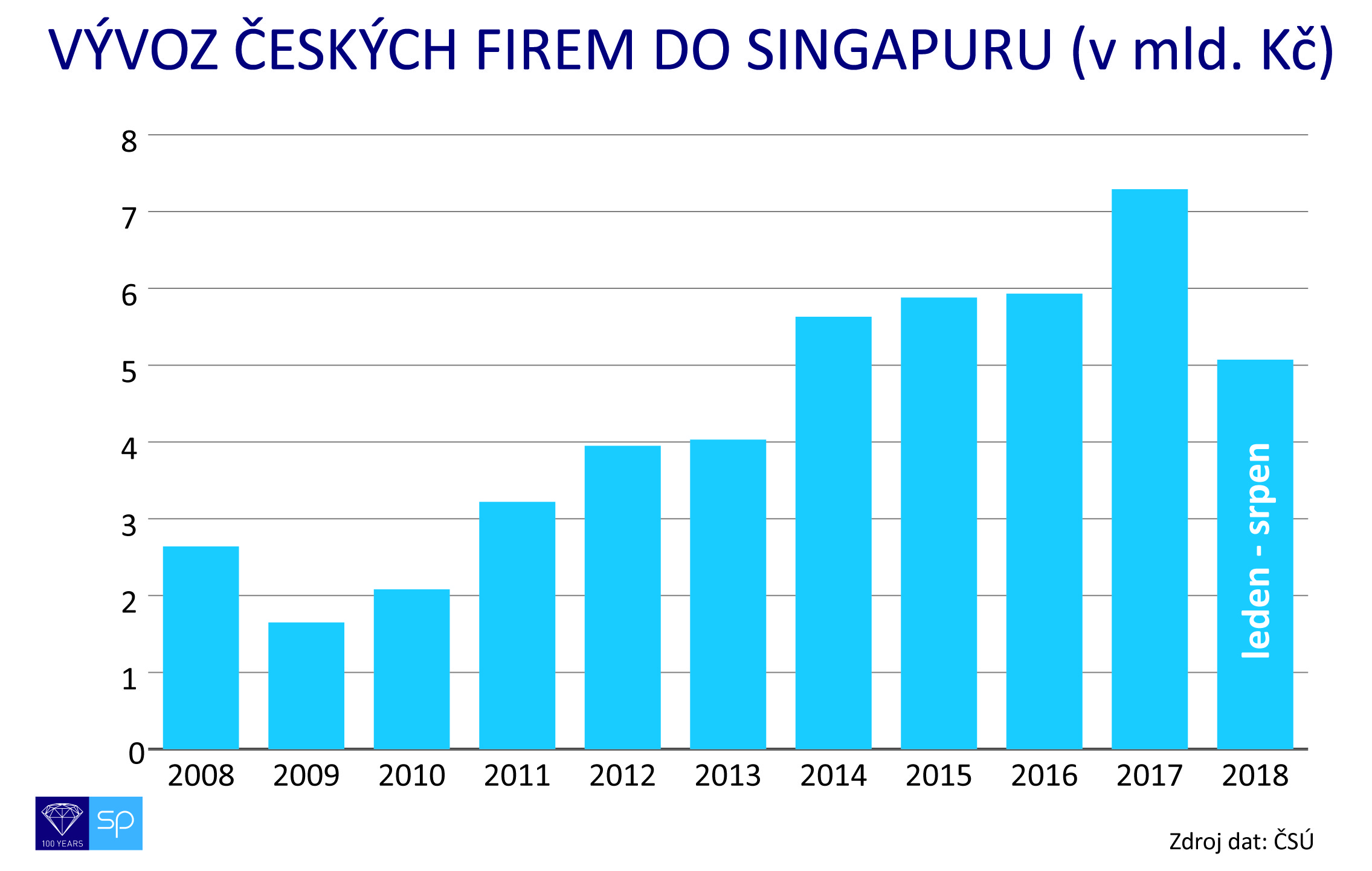 graf vyvoz cr singapur