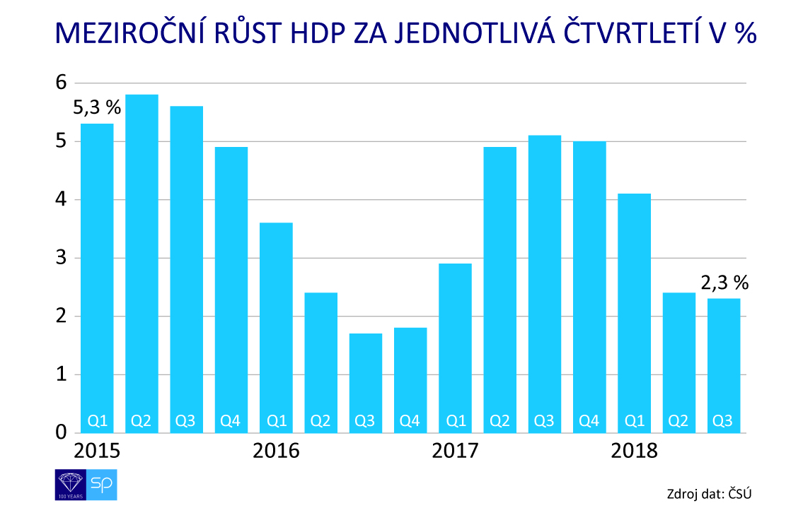 hdp po ctvrtleti 2015 - 2018