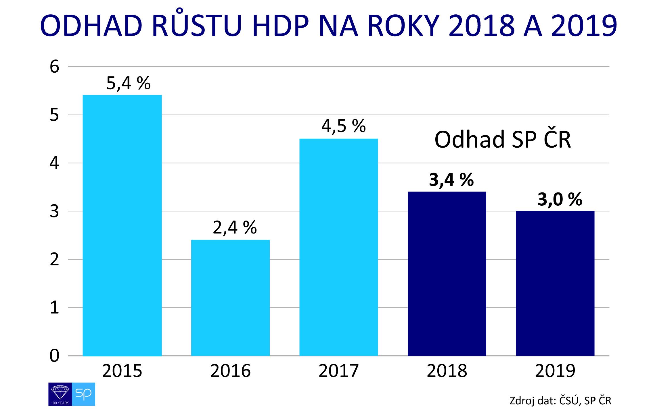odhad hdp 2018-2019