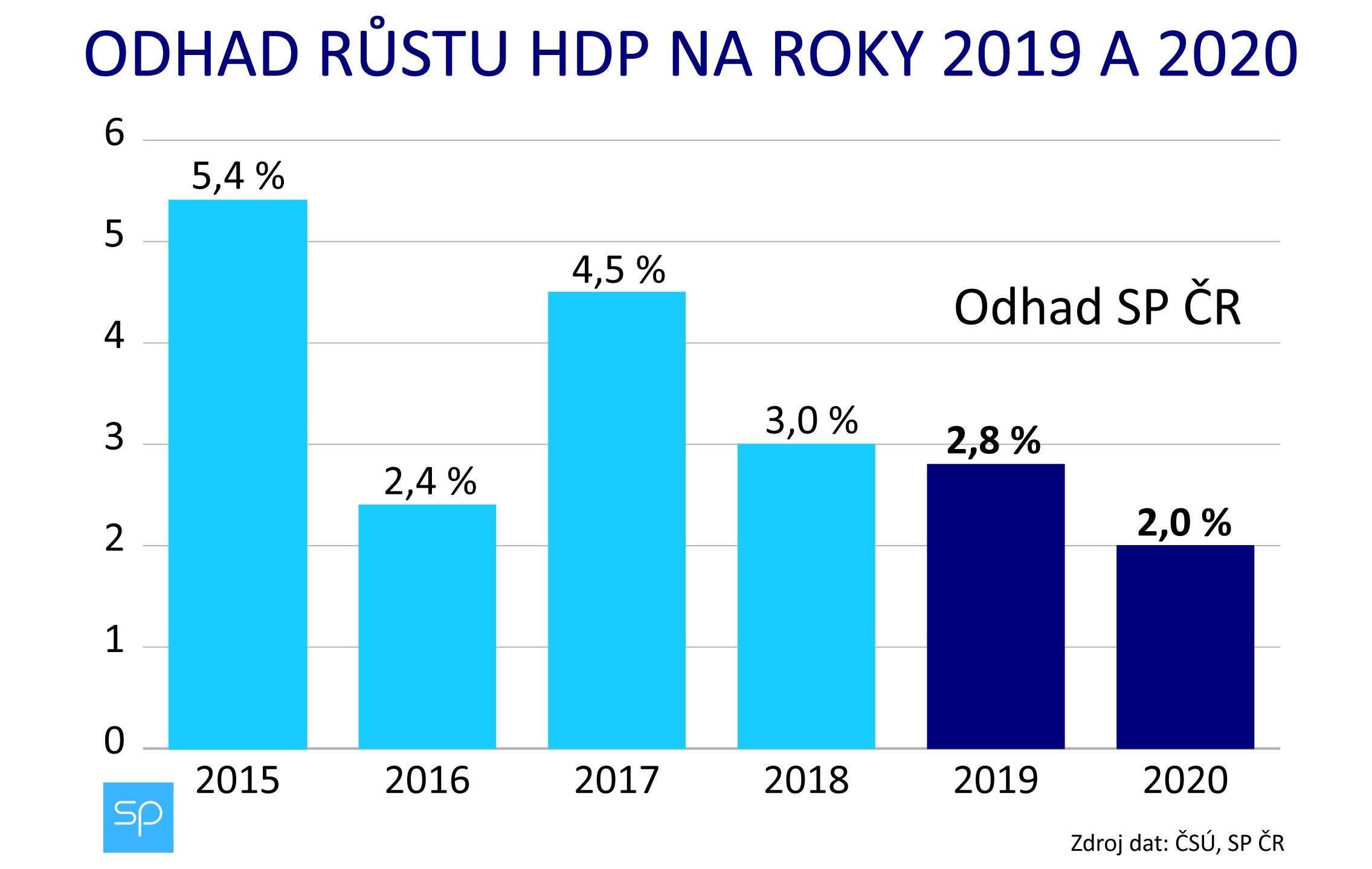 odhad hdp 2019-2020-01