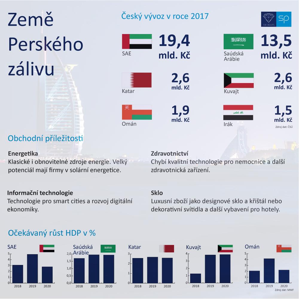 perský-záliv-infografika5
