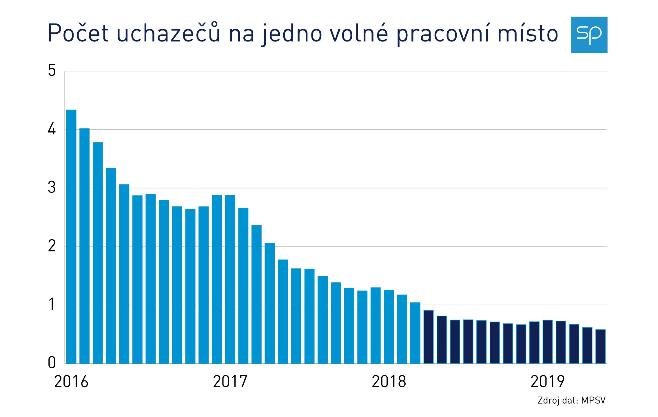 pocet nezam na volne misto - graf 2016-2019-01