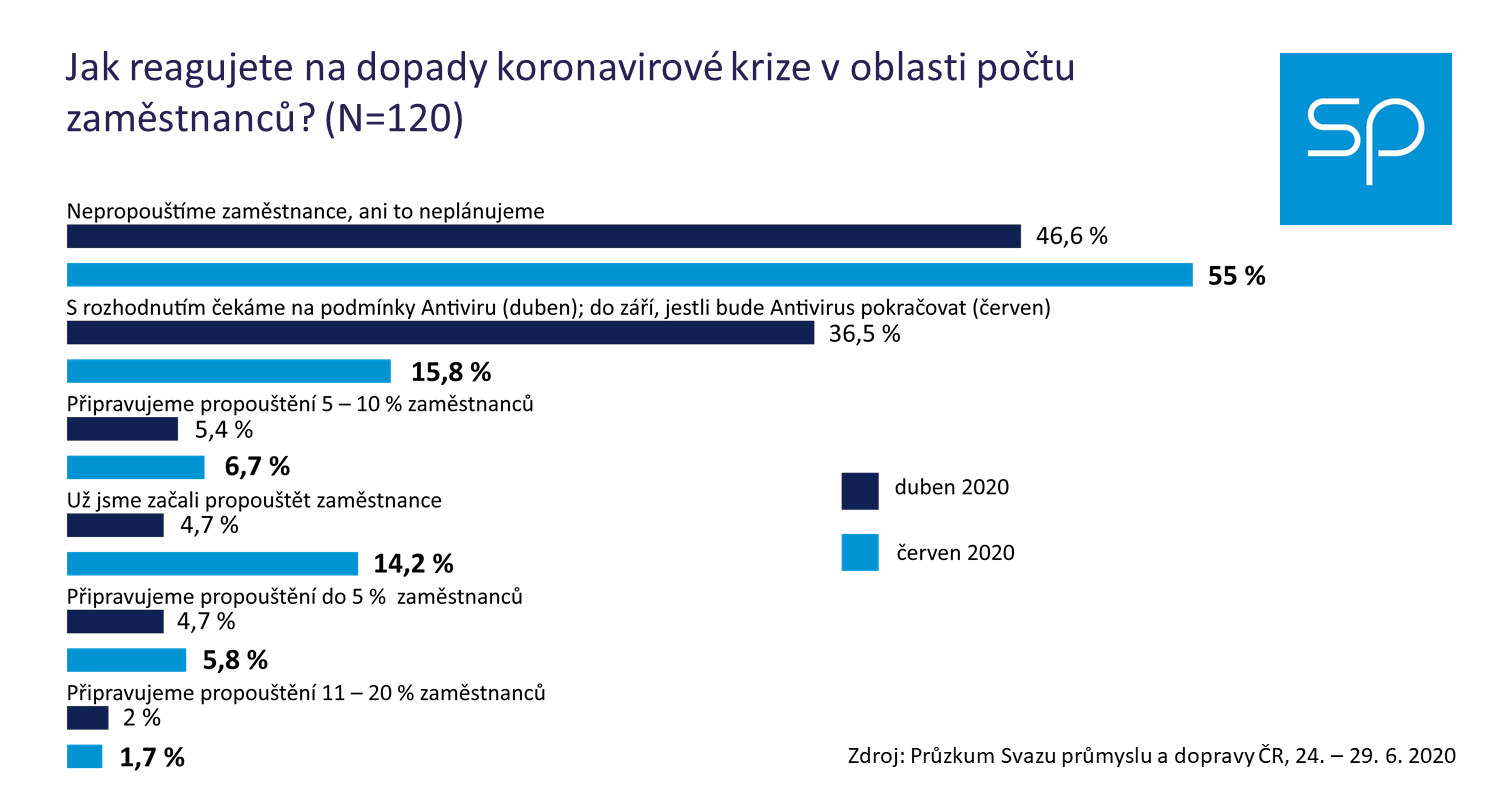 pruzkum 2020 06 propousteni